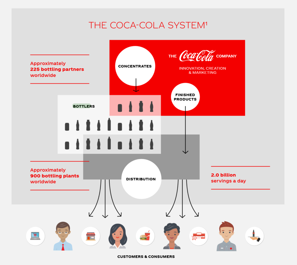 Coca-Cola bottler