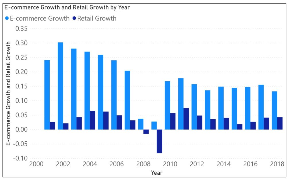 Annual Growth: E-commerce vs Retail